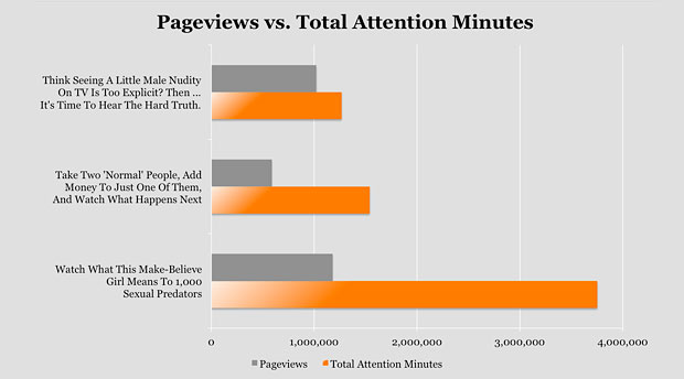 Upworthy Invents a New Metric for Success