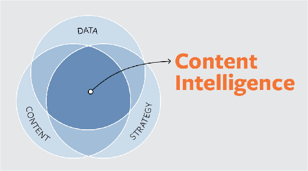 Using the Content Intelligence Framework—Step One: Content Measurement